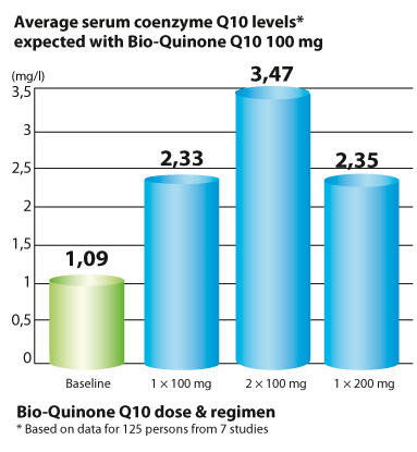The highest concentration of CoQ10 in the blood is obtained by dividing the daily dose over several times